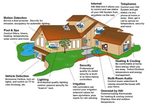 what s a smart house chesapeake systems service inc smarttech