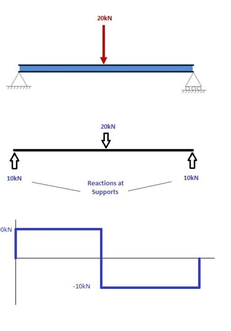 free diagram calculator how to draw bending moment diagrams cloud structural