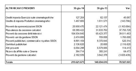 incrementi di immobilizzazioni per lavori interni bilancio filmauro utile di gruppo a 24 milioni grazie al