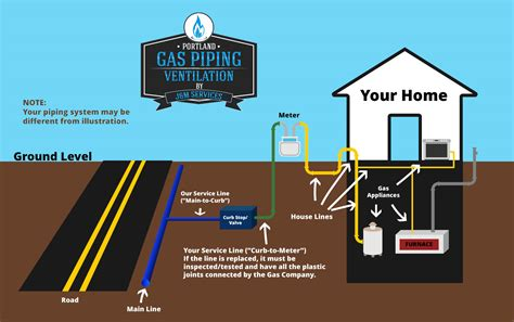 gas house portland gas piping and ventilation services call us for a full list
