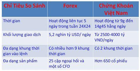 cho mng qu v n vi website ca nguyn v ngc forex va chung khoan 171 start a binary option broker