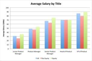 average salaries descriptions annual salaries