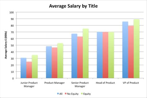 Average Salary Of Officer by Product Manager Survey Results Part 1 Overall