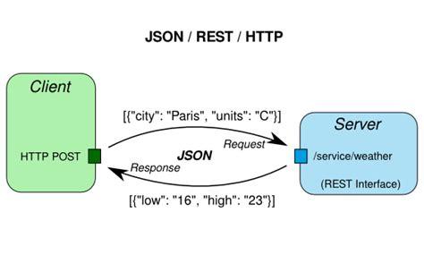android rest json applicazioni android con rest client api ed altro
