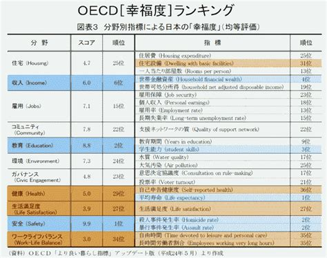better index ranking 東京都市大学講義 ミシガン大学とoecdの 幸福度 個別指標 青山貞一