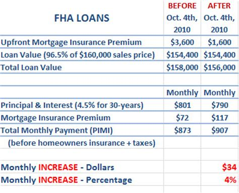 monthly payment for house loan monthly payments on fha loans increase on october 4th