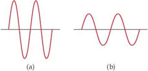 which most represents a wave exercises electronic structure of atoms chemistry the