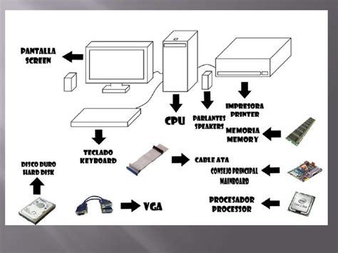 imagenes mitologicas con su descripcion partes del computador