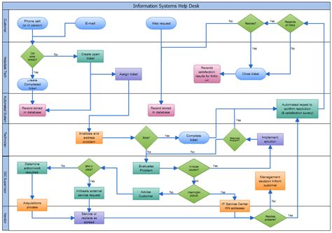 create a flowchart how to create flow chart how to make a flow chart how to