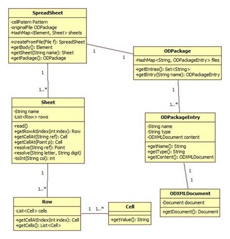 diagramme classe java jopendocument