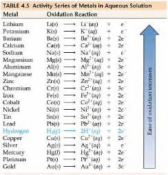 kristenchem redox reactions