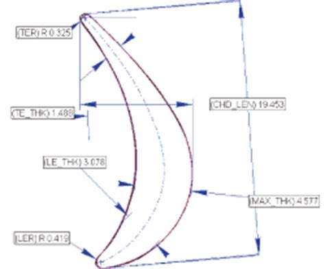 Wind Turbine Blade Cross Section by Turbine Blades 3dscanco