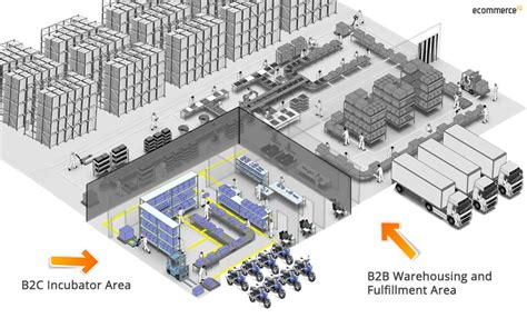 warehouse layout for ecommerce start up smart up scale up how to successfully scale