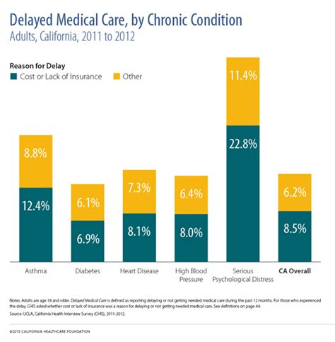 Medi Cal Office Sacramento by Reducing The Complexity Of Complex Chronic Conditions