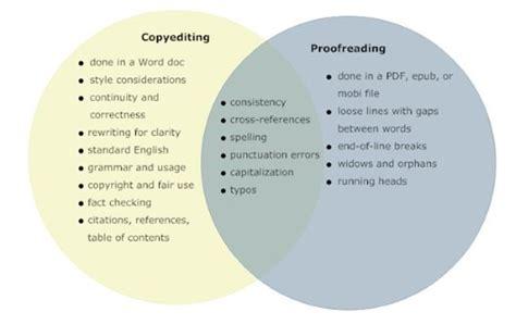 Custom Argumentative Essay Proofreading Uk by Cheap Descriptive Essay Proofreading For