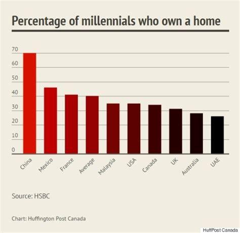canada s millennials getting shut out of homeownership hsbc