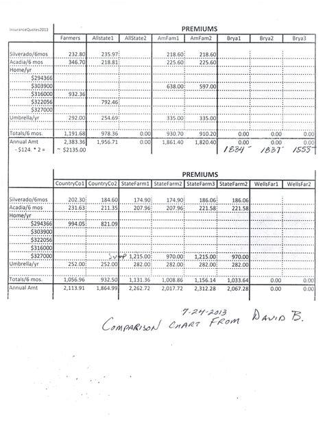 Compare Car Insurance: Compare Auto Insurance Rates Usa