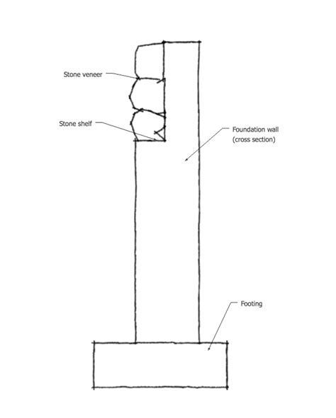 Shelf Of Foundation by Renovation Techniques Veneer