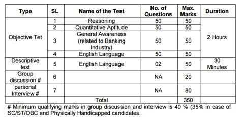 pattern analysis sle test essay writing topics with answers for bank po exams