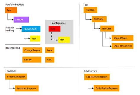 process template tfs cmmi process template vsts tfs microsoft docs
