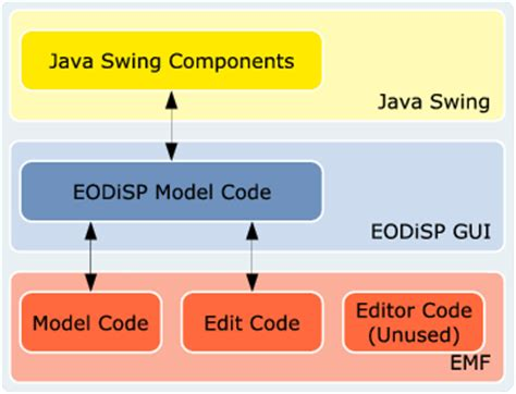 java swing documentation eodisp eodisp gui architecture