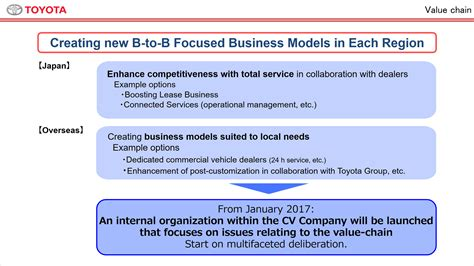 Value Chain Of Toyota Cv Company Briefing Toyota Global Newsroom