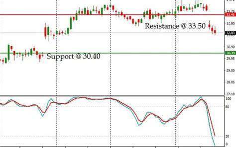 ebay stock price ebay beats q1 estimates issues poor q2 fy17 view