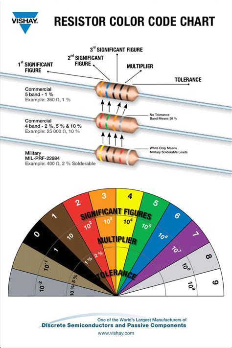 resistor color calculator excel resistor color code chart free premium templates forms sles for jpeg png