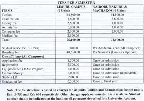 Usiu Kenya Mba Fees Structure by List Of Universities Offering Mass Communication In Kenya 2018