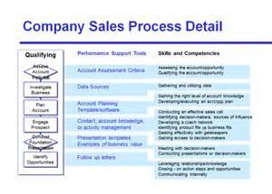 sales process steps template