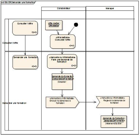 exemple diagramme d activité uml urbanisation si la m 233 thode ultime pour mod 233 liser les