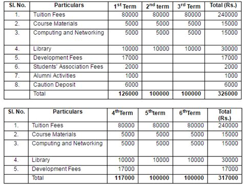 Executive Mba Cost by Iim Fees For Mba 2018