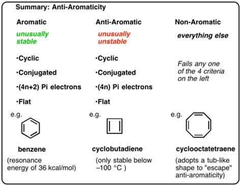 mike the pi s guide on why all should travel more books antiaromaticity master organic chemistry