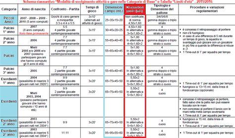 misure porte calcio a 11 scuole calcio le direttive figc 2015 16 su misure co