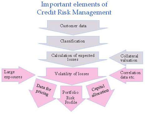 Credit Risk Management Formula credit risk