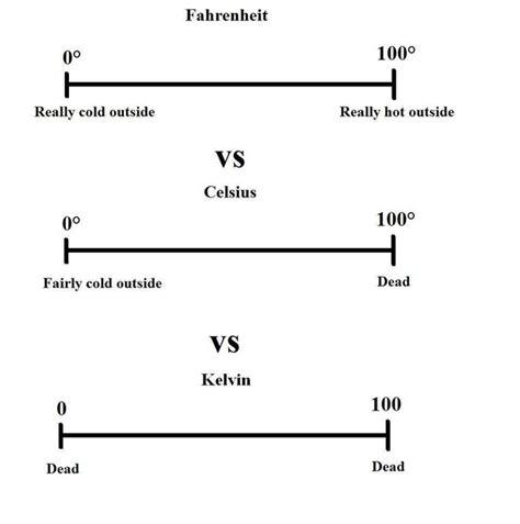 imperial vs metric imperial vs the metric system a rebuttal meme