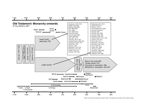 Outline Of Testament History outline of testament history monarchy onwards