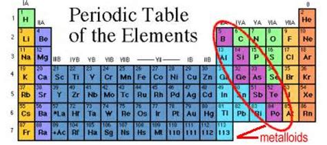 How Many Metalloids Are On The Periodic Table what is a metalloid questions and answers