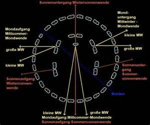 scinexx astronomische linien in den bauteilen der dritten phase von stonehenge
