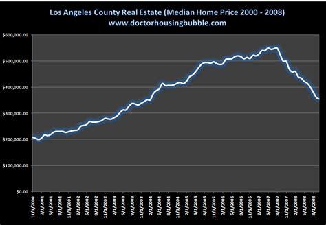 california housing fiscal emergency part deux california