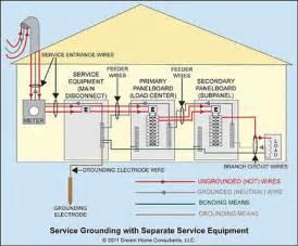 nec sub panel grounding diagram nec get free image about wiring diagram
