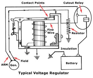 design and function of classic car voltage regulators