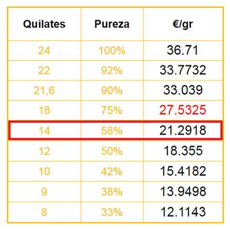cadenas de oro precios mexico 191 cu 225 nto cuesta el gramo de oro 14 kilates cuantocuesta info