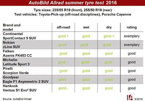 Quatrac 5 Auto Bild Allrad by Car Tyres Comparison Auto Cars
