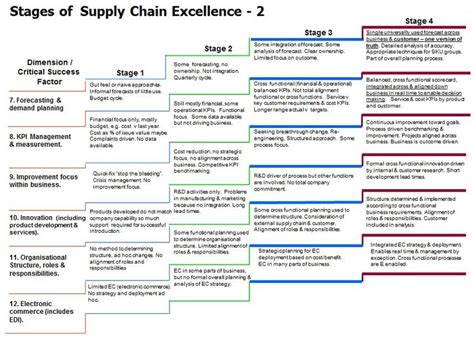 supply chain management models forward uncertain and intelligent foundations with studies books 118 best images about supply chain on exles