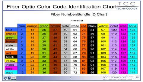 color optics fiber color code chart images
