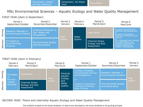 thesis about quality of education aquatic ecology and water quality management wur