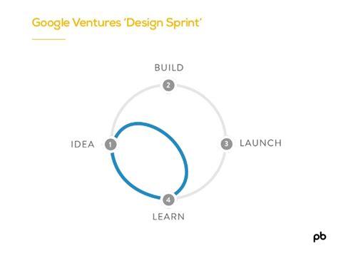 design thinking sprint test google ventures design sprint
