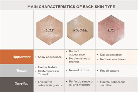 appearance of a 58 female normal skin difference between skin types skin conditions environ