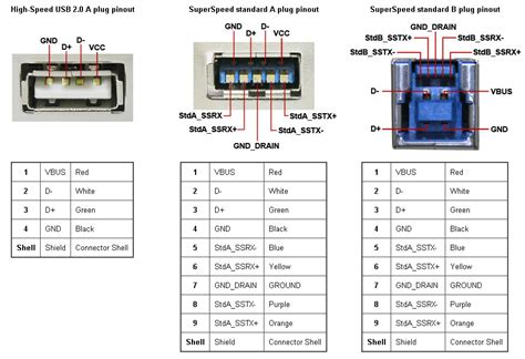 pin layout for usb usb 3 0 superspeed